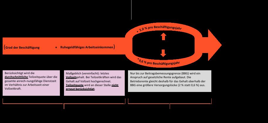 Beitragsbemessungsgrenze Berechnungsmodell der Beklagten